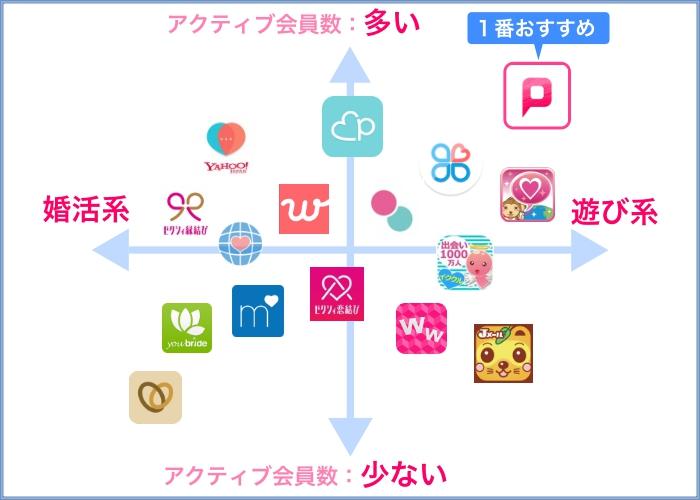 出会い系一覧グラフ